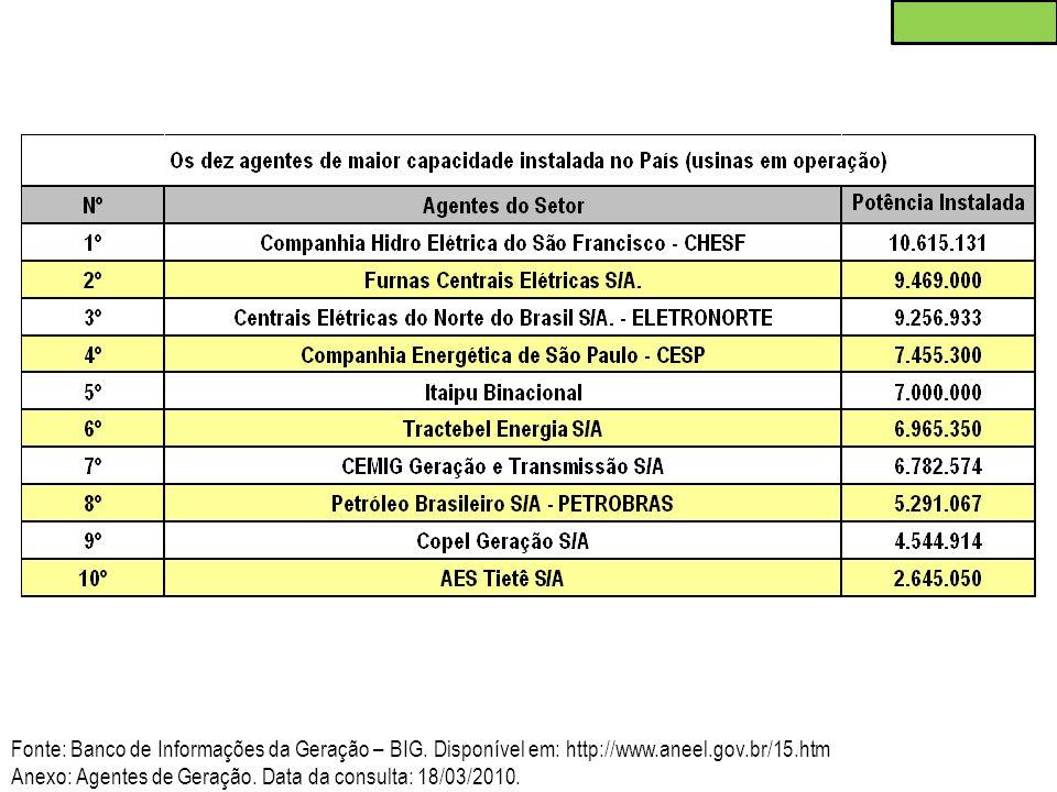 Fonte: Banco de Informações da Geração – BIG. Disponível em: http://www.aneel.gov.br/15.htm Anexo: Agentes de Geração. Data da consulta: 18/03/2010.