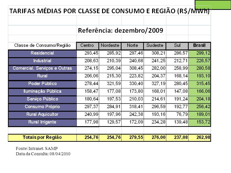 Fonte: Intranet. SAMP Data da Consulta: 08/04/2010