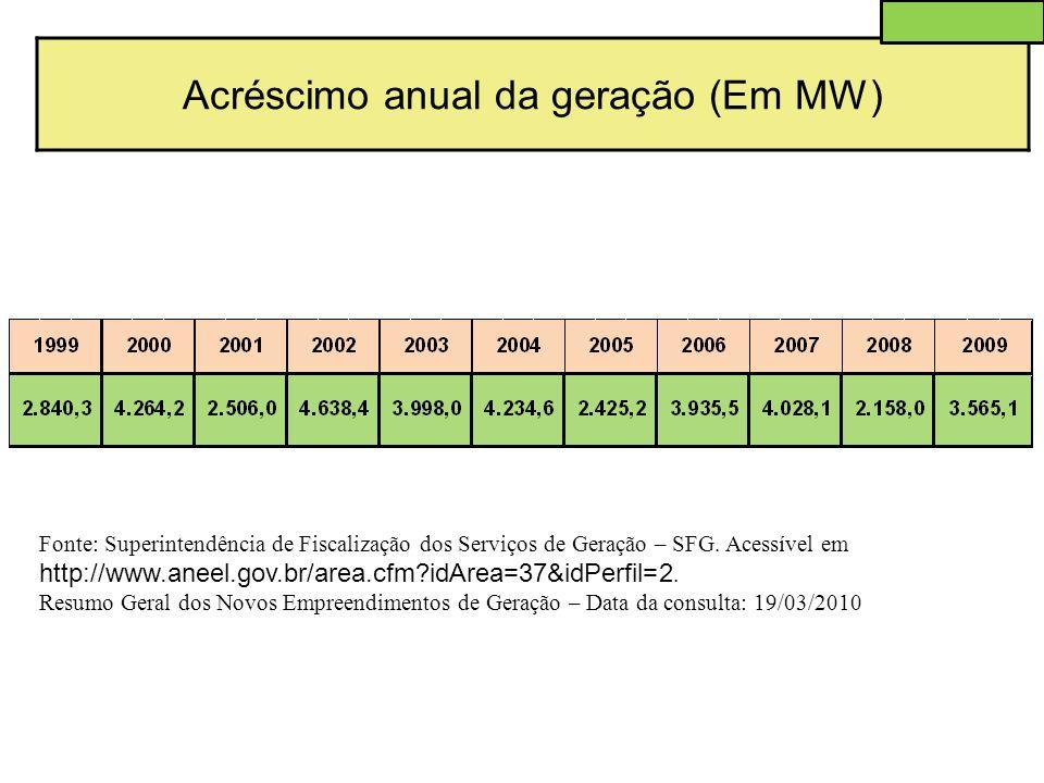 Acréscimo anual da geração (Em MW) Fonte: Superintendência de Fiscalização dos Serviços de Geração – SFG. Acessível em http://www.aneel.gov.br/area.cf