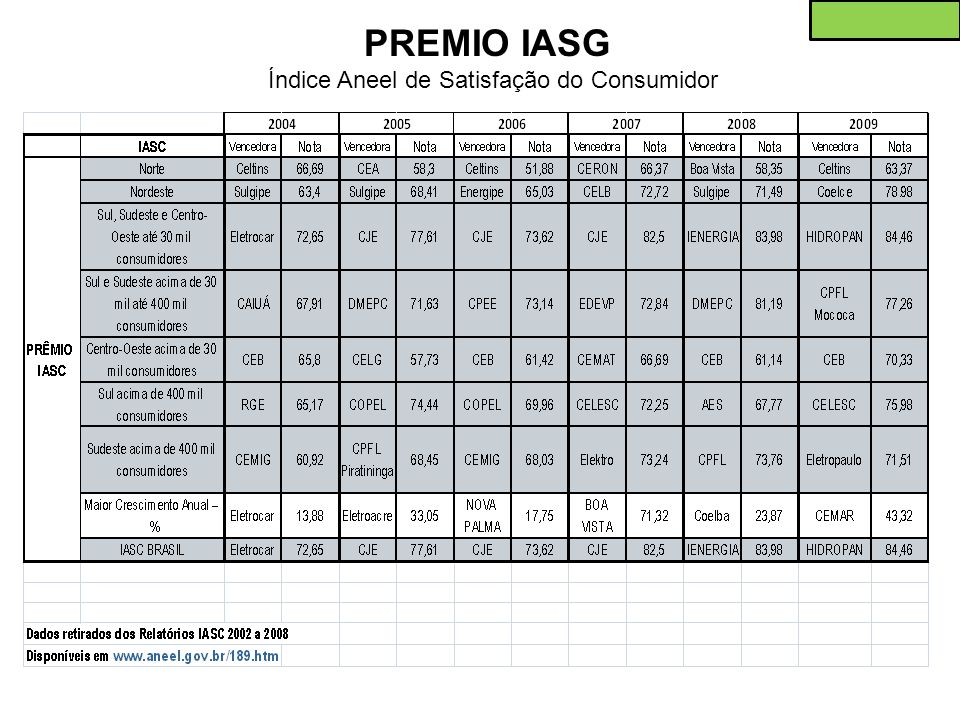 PREMIO IASG Índice Aneel de Satisfação do Consumidor
