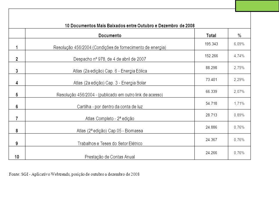 10 Documentos Mais Baixados entre Outubro e Dezembro de 2008 DocumentoTotal% 1 Resolução 456/2004 (Condições de fornecimento de energia) 195.3436,09%