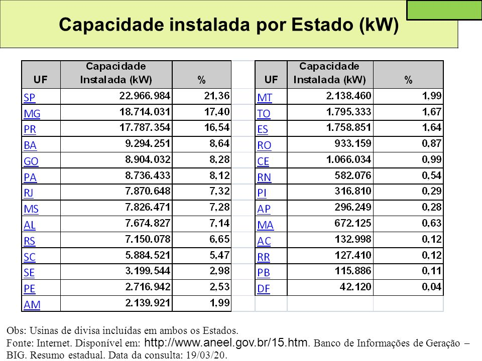 Capacidade instalada por Estado (kW) Obs: Usinas de divisa incluídas em ambos os Estados. Fonte: Internet. Disponível em: http://www.aneel.gov.br/15.h