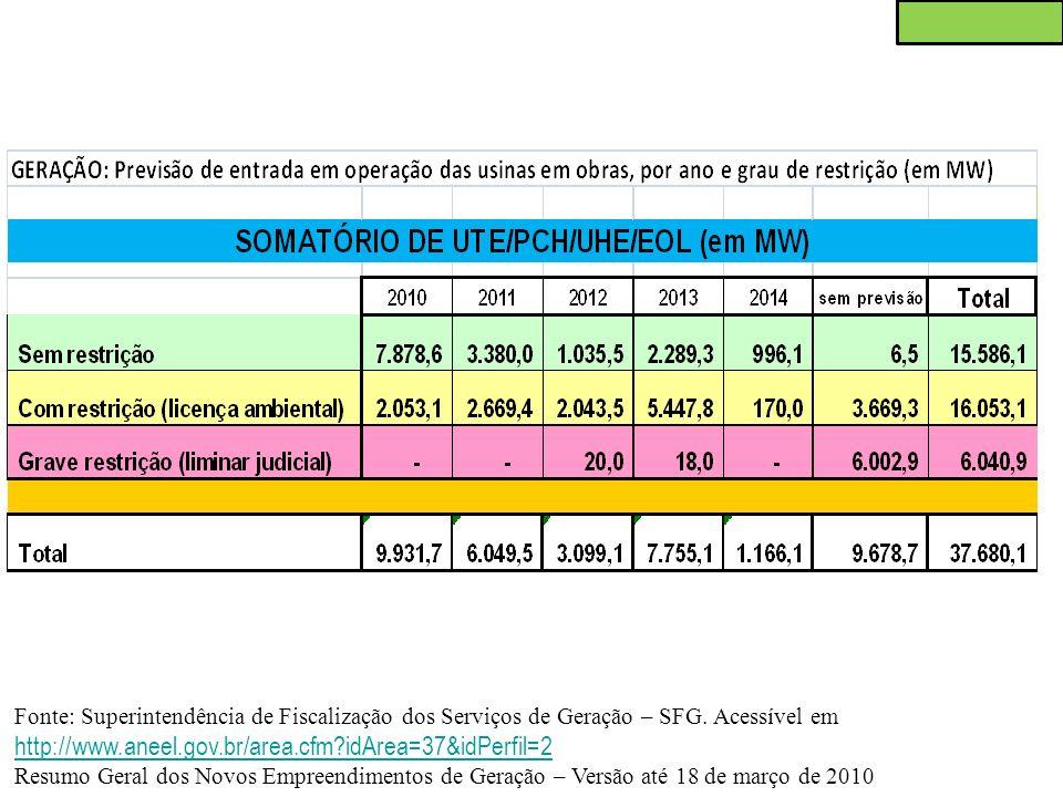 Fonte: Superintendência de Fiscalização dos Serviços de Geração – SFG. Acessível em http://www.aneel.gov.br/area.cfm?idArea=37&idPerfil=2 http://www.a