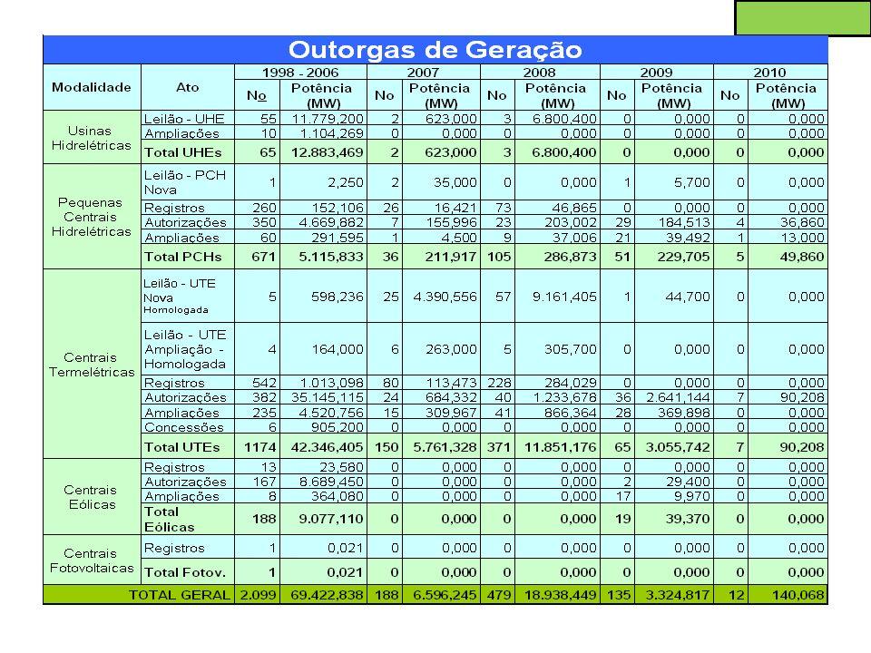 Fonte: Superintendência de Regulação Econômica – SRE.