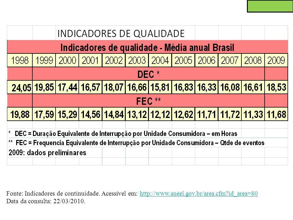 Fonte: Indicadores de continuidade. Acessível em: http://www.aneel.gov.br/area.cfm?id_area=80http://www.aneel.gov.br/area.cfm?id_area=80 Data da consu