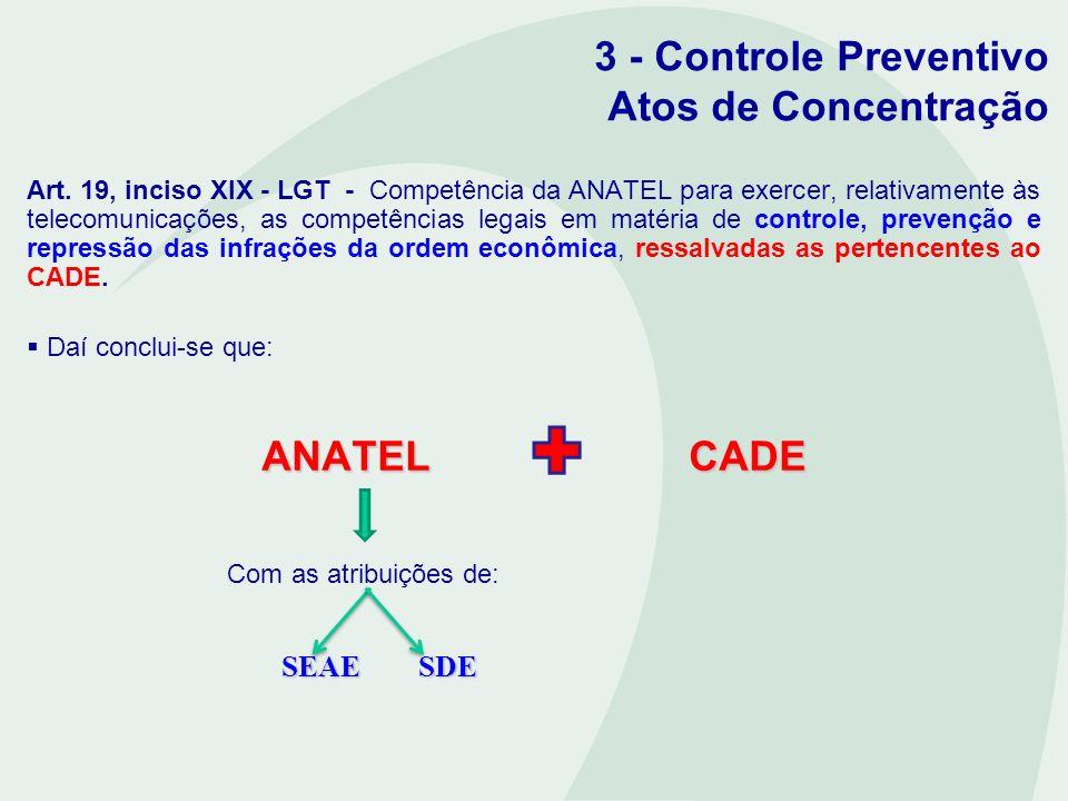 3 - Controle Preventivo Atos de Concentração Art. 19, inciso XIX - LGT - Competência da ANATEL para exercer, relativamente às telecomunicações, as com