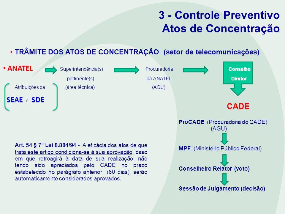3 - Controle Preventivo Atos de Concentração TRÂMITE DOS ATOS DE CONCENTRAÇÃO (setor de telecomunicações) ANATEL Conselho ANATEL Superintendência(s)Pr