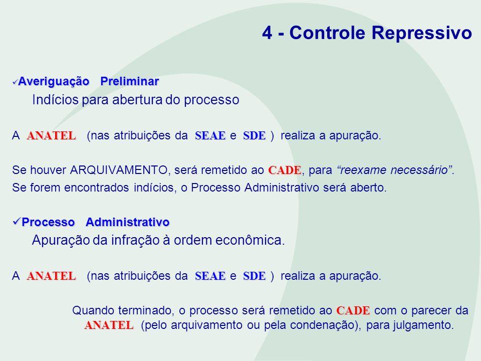 4 - Controle Repressivo Averiguação Preliminar Averiguação Preliminar Indícios para abertura do processo ANATELSEAESDE A ANATEL (nas atribuições da SE