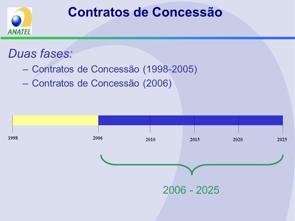 Contratos de Concessão Duas fases: –Contratos de Concessão (1998-2005) –Contratos de Concessão (2006) 19982006 2025201020152020 2006 - 2025