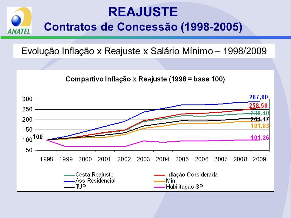 Evolução Inflação x Reajuste x Salário Mínimo – 1998/2009 REAJUSTE Contratos de Concessão (1998-2005)