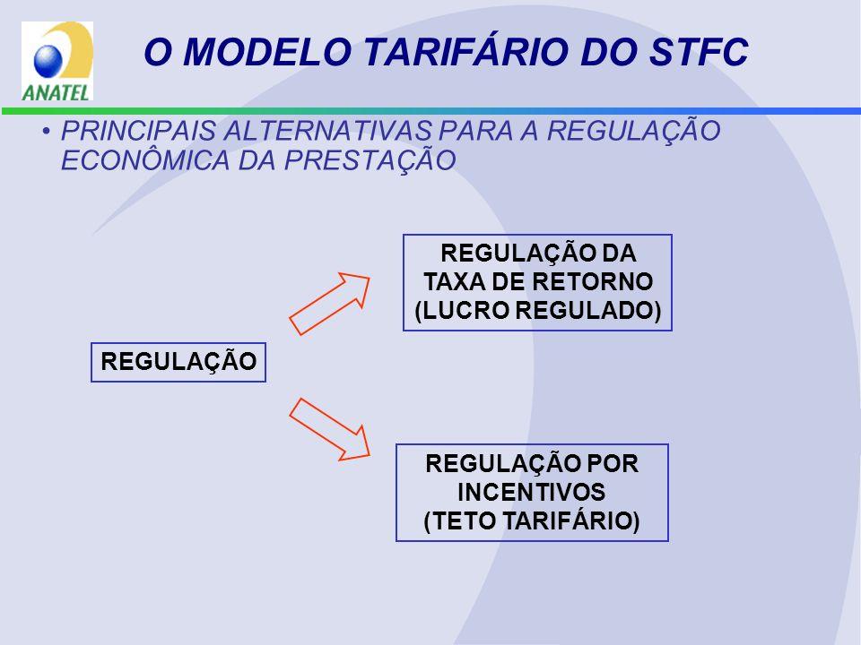 O MODELO TARIFÁRIO DO STFC REGULAÇÃO DA TAXA DE RETORNO (LUCRO REGULADO) –METODOLOGIA RECEITA DO SERVIÇO ~ CUSTO DO SERVIÇO CONSIDERA O CUSTO DO CAPITAL –OBJETIVO CENTRAL: GARANTIR A REMUNERAÇÃO DOS INVESTIMENTOS –CARACTERÍSTICAS: FALTA DE INCENTIVO À EFICIÊNCIA EMPRESARIAL COMPLEXIDADE DE ALOCAÇÃO PARA MUITOS ITENS DE SERVIÇOS SENSIBILIDADE À ASSIMETRIA DE INFORMAÇÃO