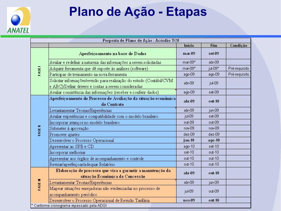 Plano de Ação - Etapas