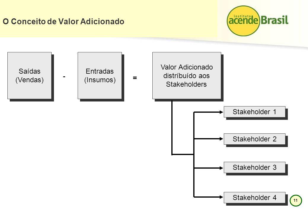 11 O Conceito de Valor Adicionado Saídas (Vendas) Saídas (Vendas) Entradas (Insumos) Entradas (Insumos) - Valor Adicionado distríbuído aos Stakeholder