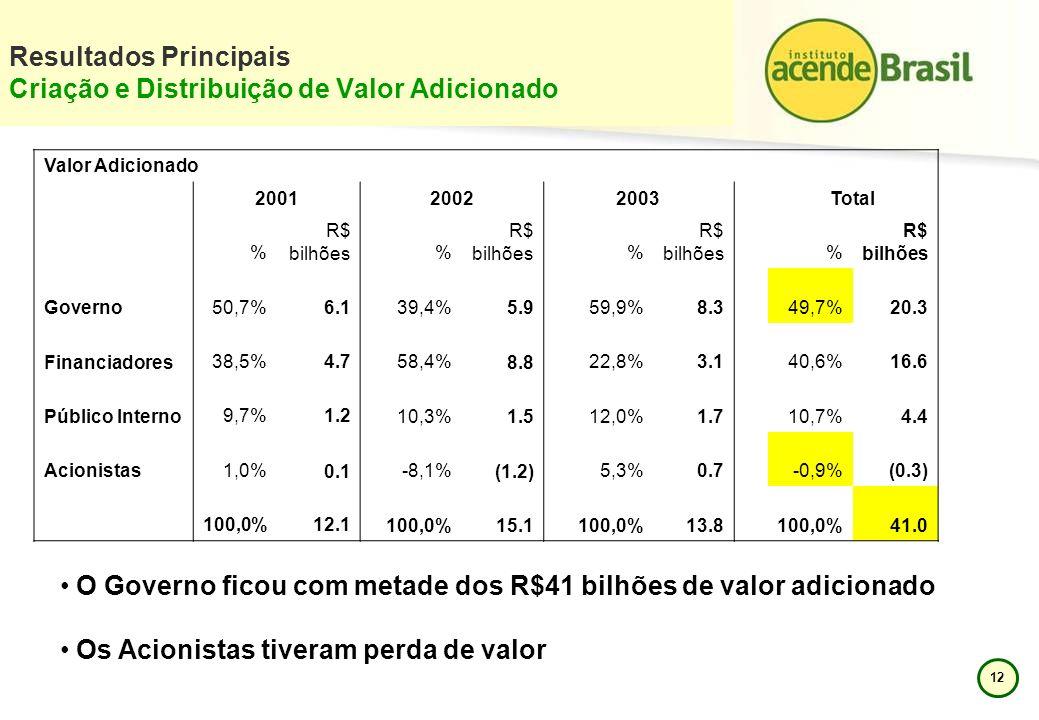 12 Resultados Principais Criação e Distribuição de Valor Adicionado Valor Adicionado 2001 20022003Total % R$ bilhões % R$ bilhões% R$ bilhões% Governo