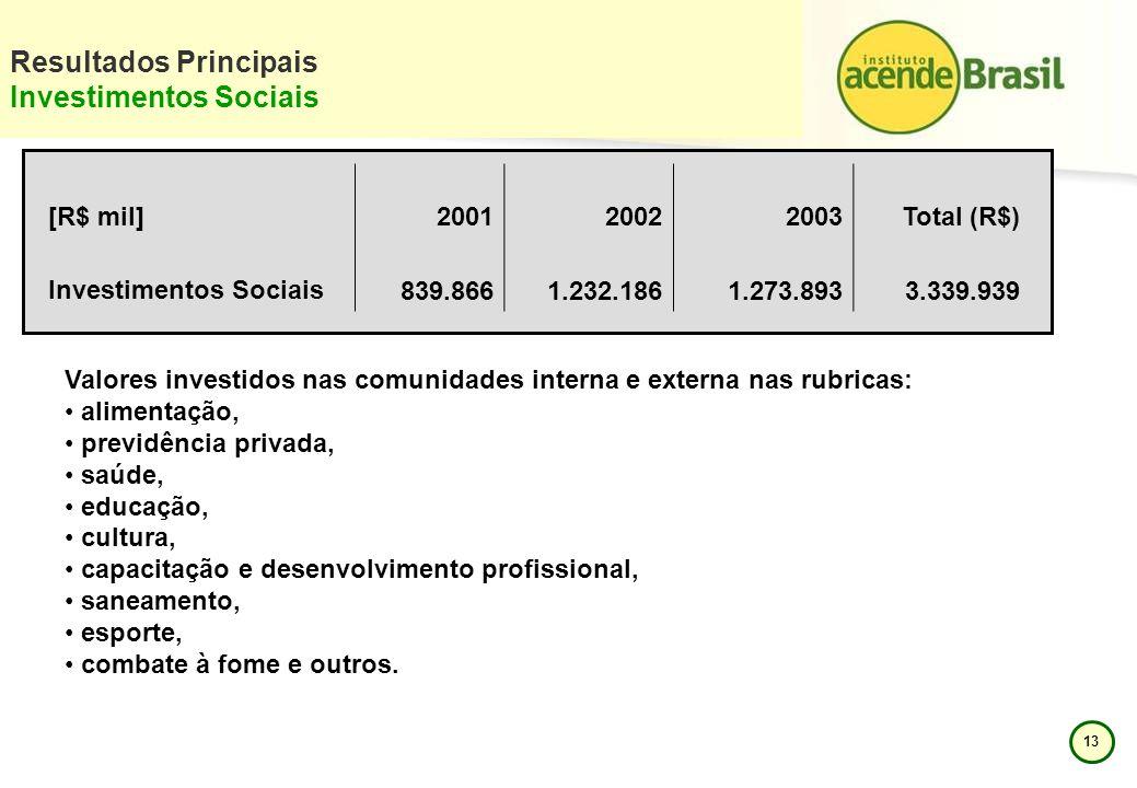 13 Resultados Principais Investimentos Sociais [R$ mil]200120022003Total (R$) Investimentos Sociais 839.866 1.232.186 1.273.893 3.339.939 Valores inve