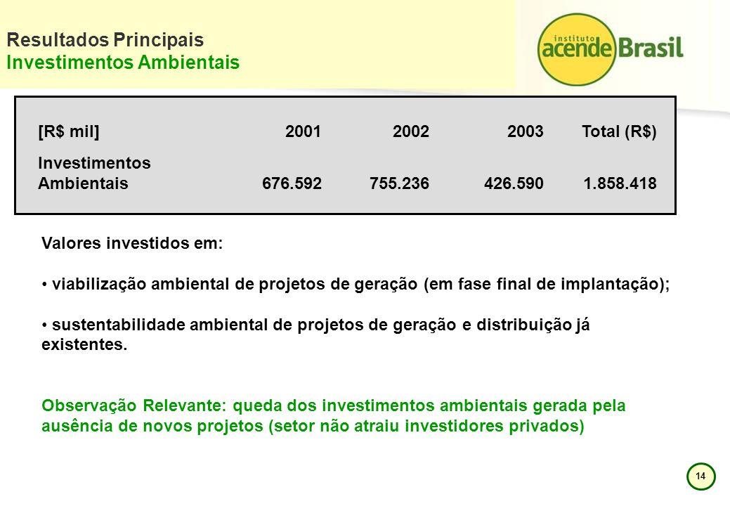 14 Resultados Principais Investimentos Ambientais [R$ mil]200120022003Total (R$) Investimentos Ambientais676.592755.236426.5901.858.418 Valores invest