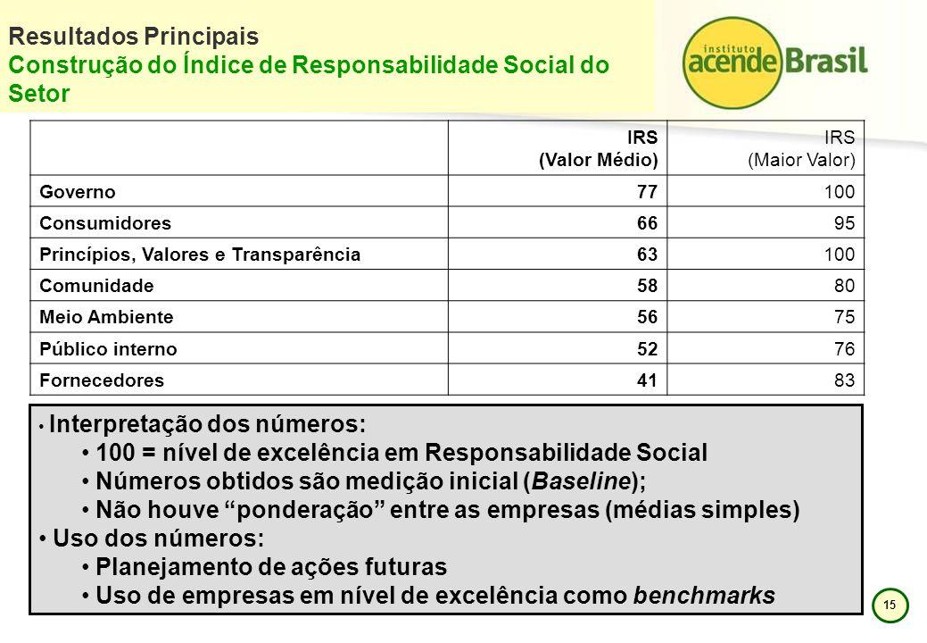 15 Resultados Principais Construção do Índice de Responsabilidade Social do Setor IRS (Valor Médio) IRS (Maior Valor) Governo77100 Consumidores6695 Pr