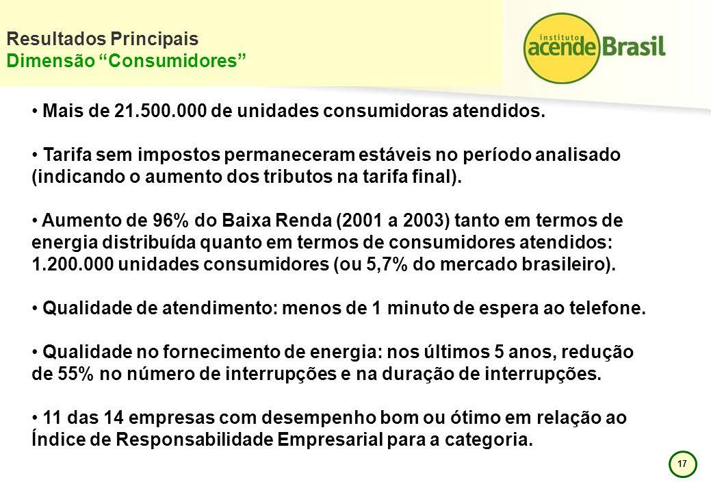 17 Resultados Principais Dimensão Consumidores Mais de 21.500.000 de unidades consumidoras atendidos. Tarifa sem impostos permaneceram estáveis no per