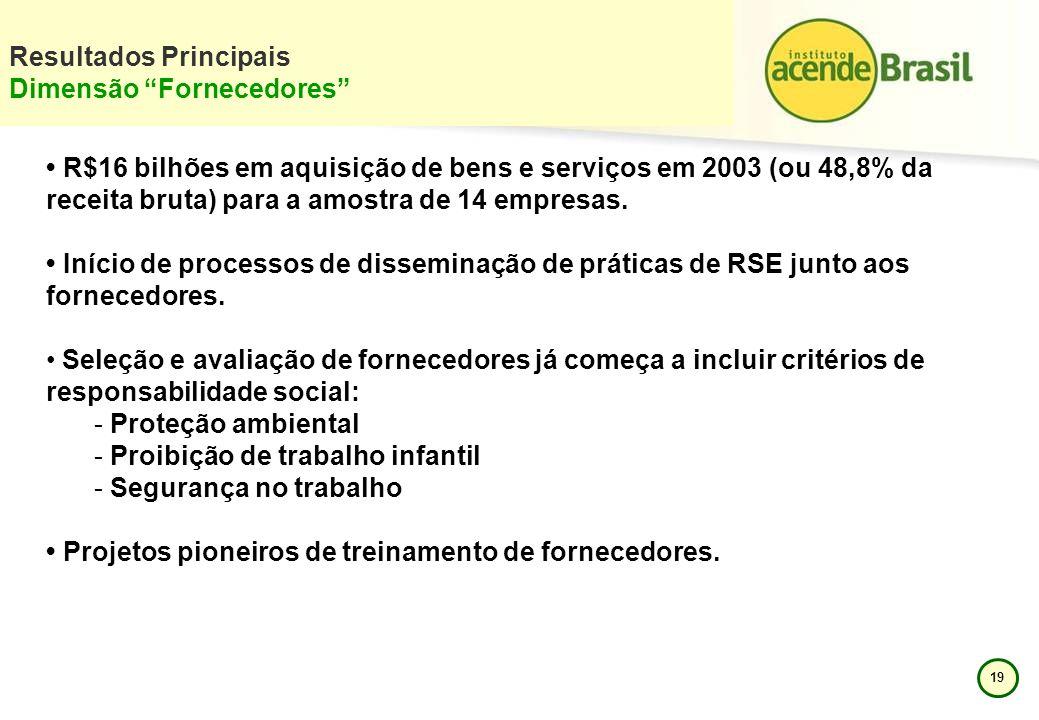 19 Resultados Principais Dimensão Fornecedores R$16 bilhões em aquisição de bens e serviços em 2003 (ou 48,8% da receita bruta) para a amostra de 14 e