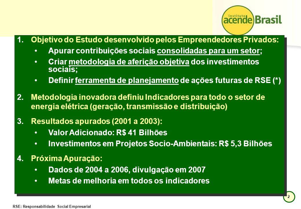2 1.Objetivo do Estudo desenvolvido pelos Empreendedores Privados: Apurar contribuições sociais consolidadas para um setor; Criar metodologia de aferi