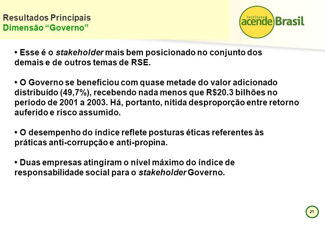 21 Resultados Principais Dimensão Governo Esse é o stakeholder mais bem posicionado no conjunto dos demais e de outros temas de RSE. O Governo se bene