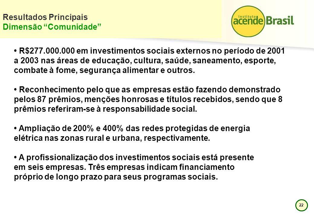 22 Resultados Principais Dimensão Comunidade R$277.000.000 em investimentos sociais externos no período de 2001 a 2003 nas áreas de educação, cultura,