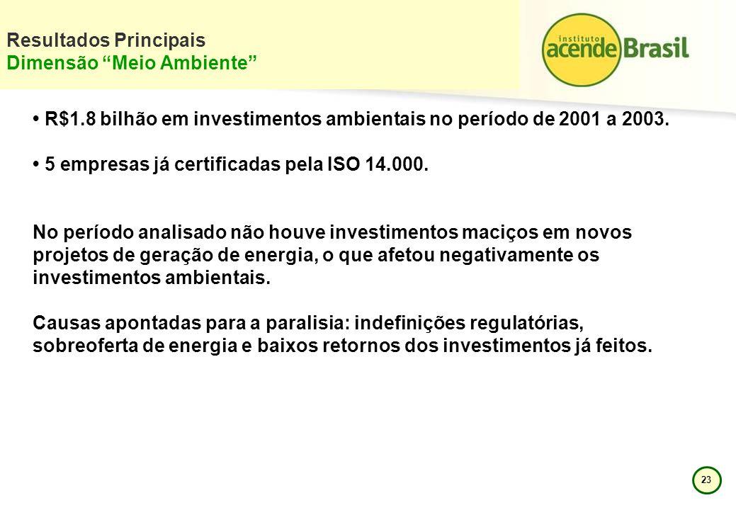 23 Resultados Principais Dimensão Meio Ambiente R$1.8 bilhão em investimentos ambientais no período de 2001 a 2003. 5 empresas já certificadas pela IS