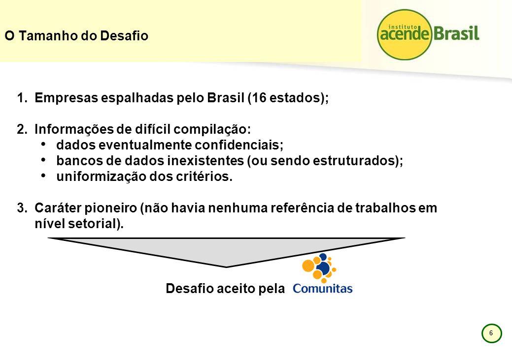 6 O Tamanho do Desafio 1.Empresas espalhadas pelo Brasil (16 estados); 2.Informações de difícil compilação: dados eventualmente confidenciais; bancos