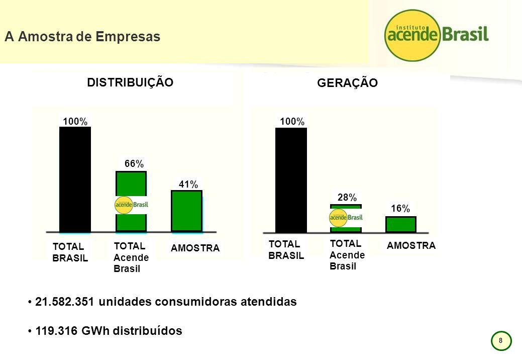 8 TOTAL BRASIL TOTAL Acende Brasil AMOSTRA TOTAL BRASIL TOTAL Acende Brasil AMOSTRA 100% 66% 41% 28% 16% A Amostra de Empresas DISTRIBUIÇÃO GERAÇÃO 21