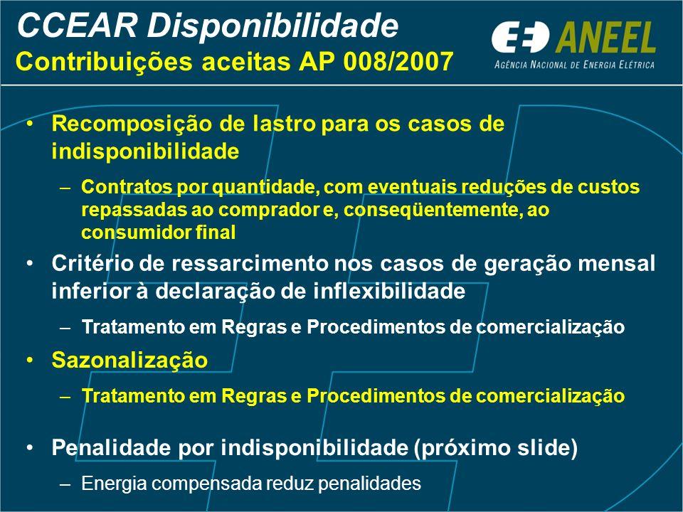CCEAR Disponibilidade Contribuições aceitas AP 008/2007 Recomposição de lastro para os casos de indisponibilidade –Contratos por quantidade, com event