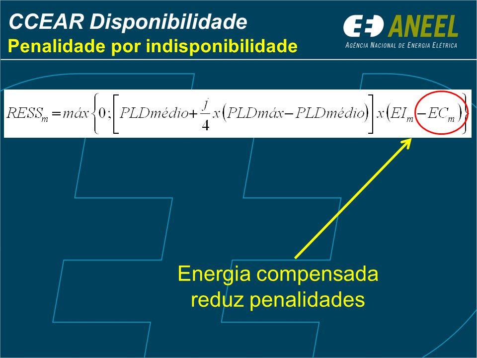 CCEAR Disponibilidade Penalidade por indisponibilidade Energia compensada reduz penalidades