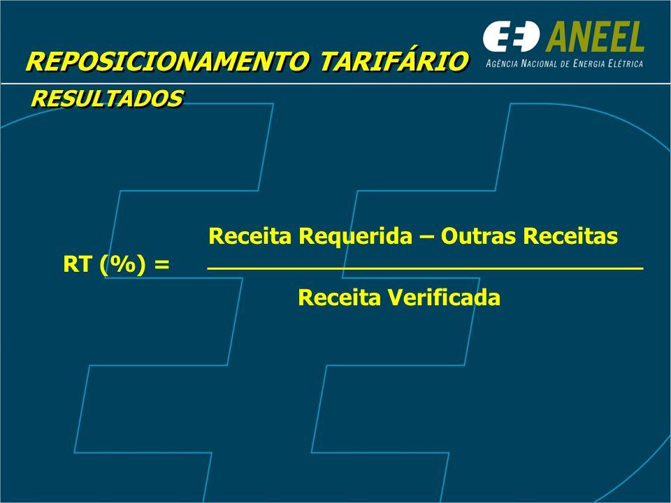 REPOSICIONAMENTO TARIFÁRIO RESULTADOS RT (%) = Receita Requerida – Outras Receitas Receita Verificada