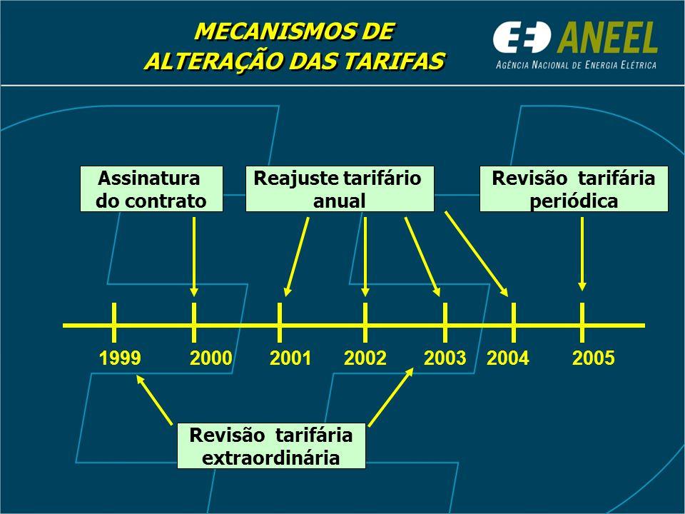 Reajuste tarifário anual Revisão tarifária extraordinária Revisão tarifária periódica Assinatura do contrato MECANISMOS DE ALTERAÇÃO DAS TARIFAS MECANISMOS DE ALTERAÇÃO DAS TARIFAS 2000200120022003200520041999