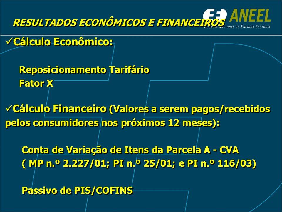 Cálculo Econômico: Reposicionamento Tarifário Fator X Cálculo Financeiro (Valores a serem pagos/recebidos pelos consumidores nos próximos 12 meses): Conta de Variação de Itens da Parcela A - CVA ( MP n.º 2.227/01; PI n.º 25/01; e PI n.º 116/03) Passivo de PIS/COFINS Cálculo Econômico: Reposicionamento Tarifário Fator X Cálculo Financeiro (Valores a serem pagos/recebidos pelos consumidores nos próximos 12 meses): Conta de Variação de Itens da Parcela A - CVA ( MP n.º 2.227/01; PI n.º 25/01; e PI n.º 116/03) Passivo de PIS/COFINS RESULTADOS ECONÔMICOS E FINANCEIROS