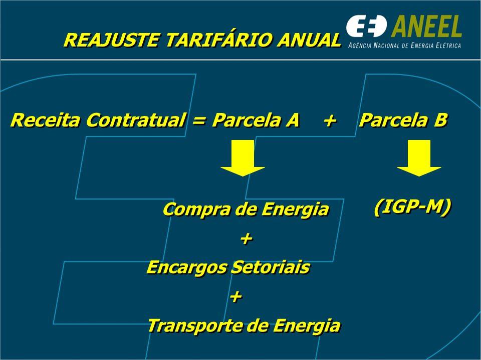 Receita Contratual = Parcela A + Parcela B Compra de Energia + Encargos Setoriais + Transporte de Energia Compra de Energia + Encargos Setoriais + Transporte de Energia (IGP-M) REAJUSTE TARIFÁRIO ANUAL