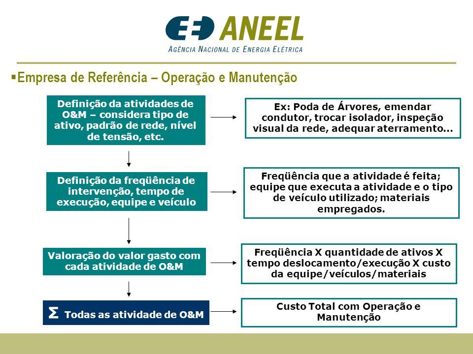 Definição da atividades de O&M – considera tipo de ativo, padrão de rede, nível de tensão, etc. Ex: Poda de Árvores, emendar condutor, trocar isolador