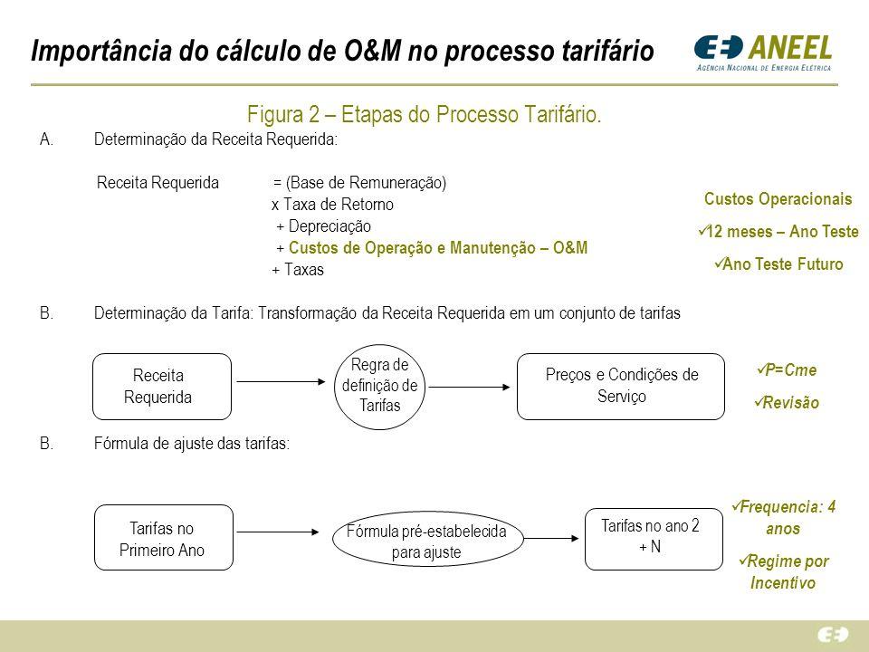 Importância do cálculo de O&M no processo tarifário Figura 2 – Etapas do Processo Tarifário. A.Determinação da Receita Requerida: Receita Requerida =