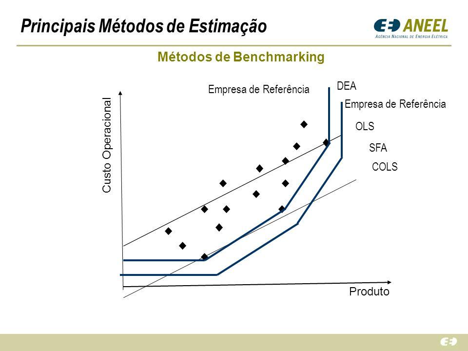 Principais Métodos de Estimação Custo Operacional Produto Métodos de Benchmarking OLS COLS SFA DEA Empresa de Referência