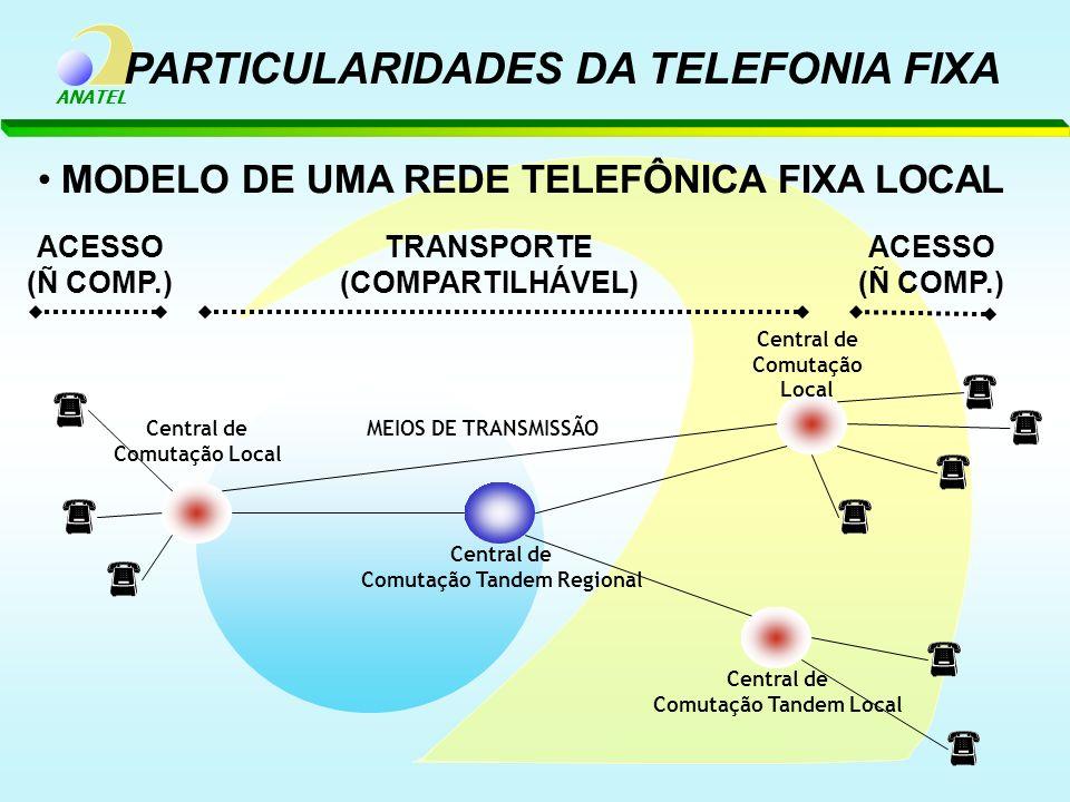 ANATEL Central de Comutação Local Central de Comutação Tandem Regional Central de Comutação Tandem Local Central de Comutação Local MODELO DE UMA REDE