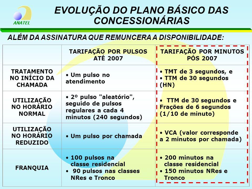 ANATEL EVOLUÇÃO DO PLANO BÁSICO DAS CONCESSIONÁRIAS TARIFAÇÃO POR PULSOS ATÉ 2007 TARIFAÇÃO POR MINUTOS PÓS 2007 TRATAMENTO NO INÍCIO DA CHAMADA Um pu
