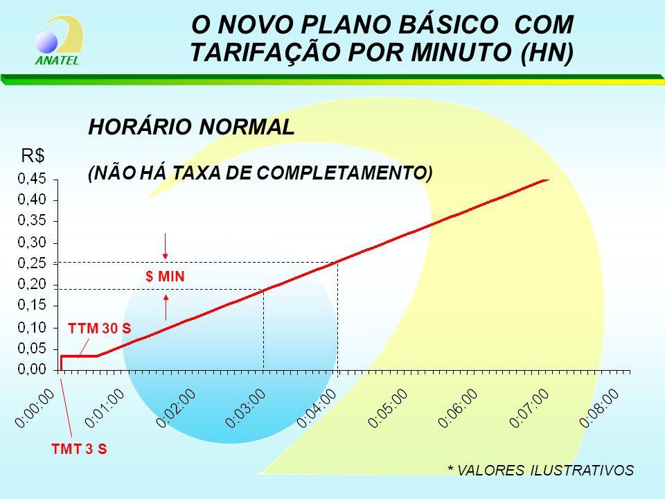 ANATEL TTM 30 S R$ $ MIN * VALORES ILUSTRATIVOS HORÁRIO NORMAL (NÃO HÁ TAXA DE COMPLETAMENTO) TMT 3 S O NOVO PLANO BÁSICO COM TARIFAÇÃO POR MINUTO (HN
