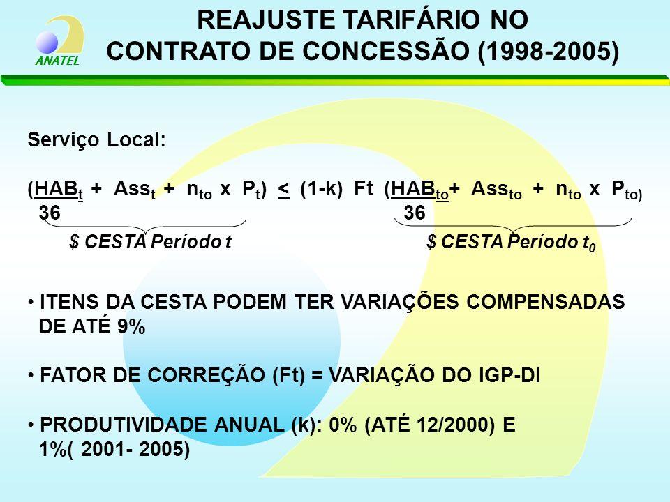 ANATEL REAJUSTE TARIFÁRIO NO CONTRATO DE CONCESSÃO (1998-2005) Serviço Local: (HAB t + Ass t + n to x P t ) < (1-k) Ft (HAB to + Ass to + n to x P to)