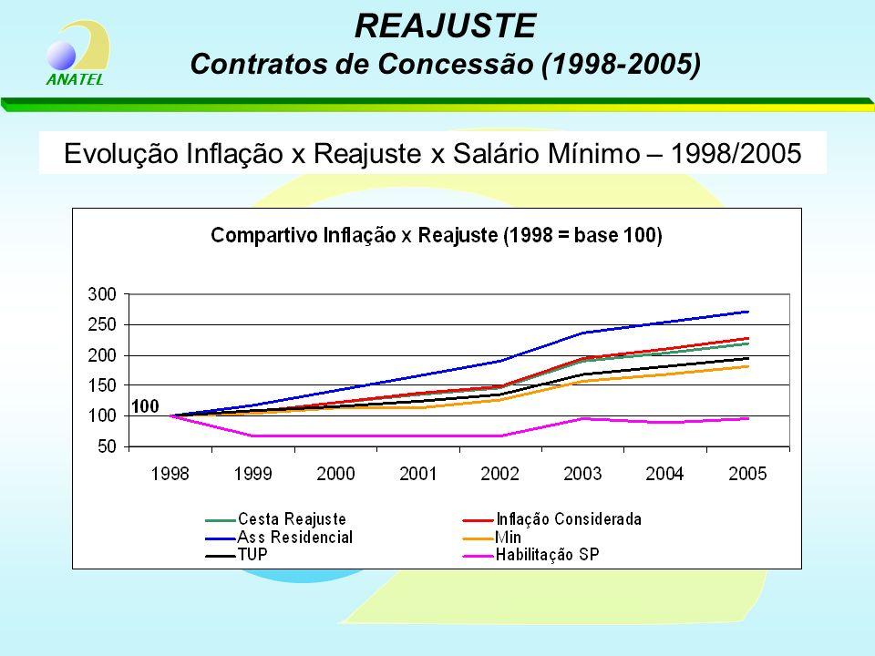 ANATEL Evolução Inflação x Reajuste x Salário Mínimo – 1998/2005 REAJUSTE Contratos de Concessão (1998-2005)