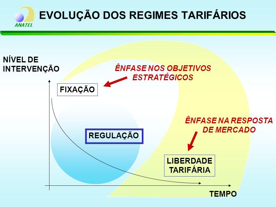 ANATEL EVOLUÇÃO DOS REGIMES TARIFÁRIOS NÍVEL DE INTERVENÇÃO TEMPO FIXAÇÃO REGULAÇÃO LIBERDADE TARIFÁRIA ÊNFASE NOS OBJETIVOS ESTRATÉGICOS ÊNFASE NA RE