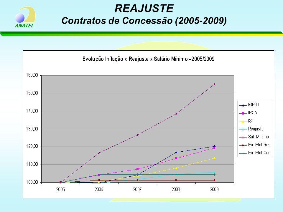 ANATEL REAJUSTE Contratos de Concessão (2005-2009)