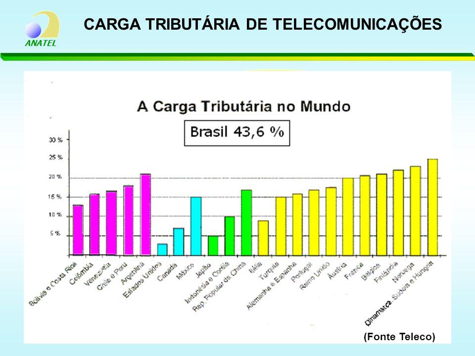 ANATEL CARGA TRIBUTÁRIA DE TELECOMUNICAÇÕES (Fonte Teleco)