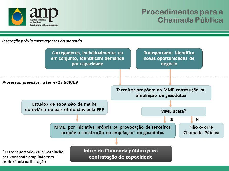 Procedimentos para a Chamada Pública Estudos de expansão da malha dutoviária do país efetuados pela EPE Início da Chamada pública para contratação de