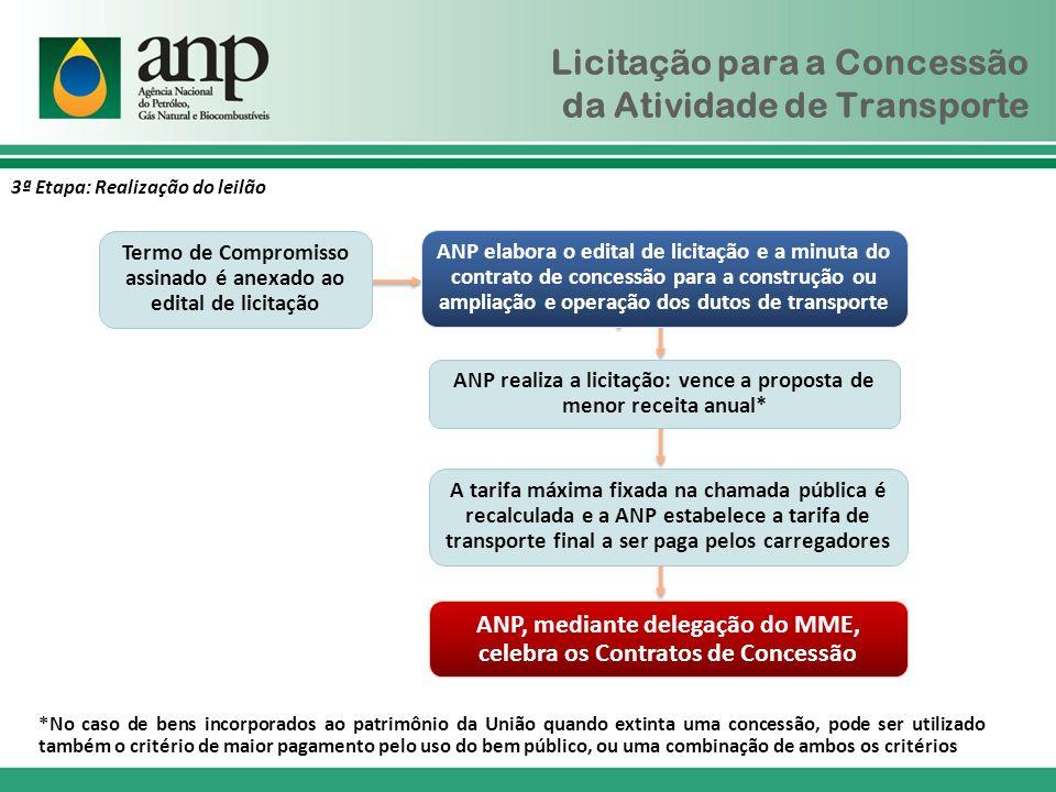 Licitação para a Concessão da Atividade de Transporte ANP elabora o edital de licitação e a minuta do contrato de concessão para a construção ou ampli