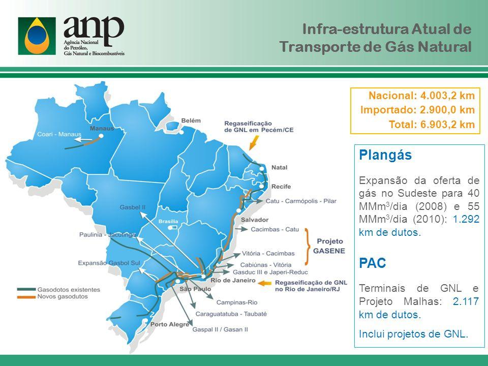 Infra-estrutura Atual de Transporte de Gás Natural Plangás Expansão da oferta de gás no Sudeste para 40 MMm 3 /dia (2008) e 55 MMm 3 /dia (2010): 1.29