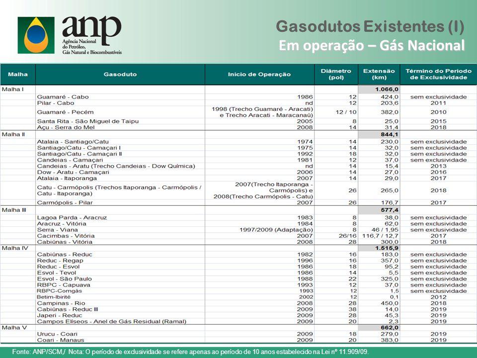 Em operação – Gás Nacional Gasodutos Existentes (I) Em operação – Gás Nacional Fonte: ANP/SCM,/ Nota: O período de exclusividade se refere apenas ao p